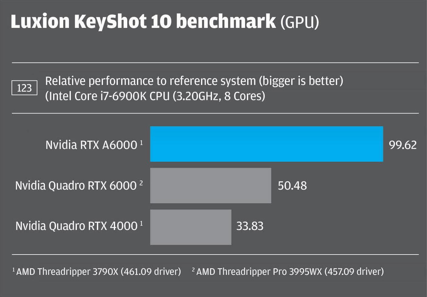 KeyShot 10 benchmark Nvidia RTX A6000