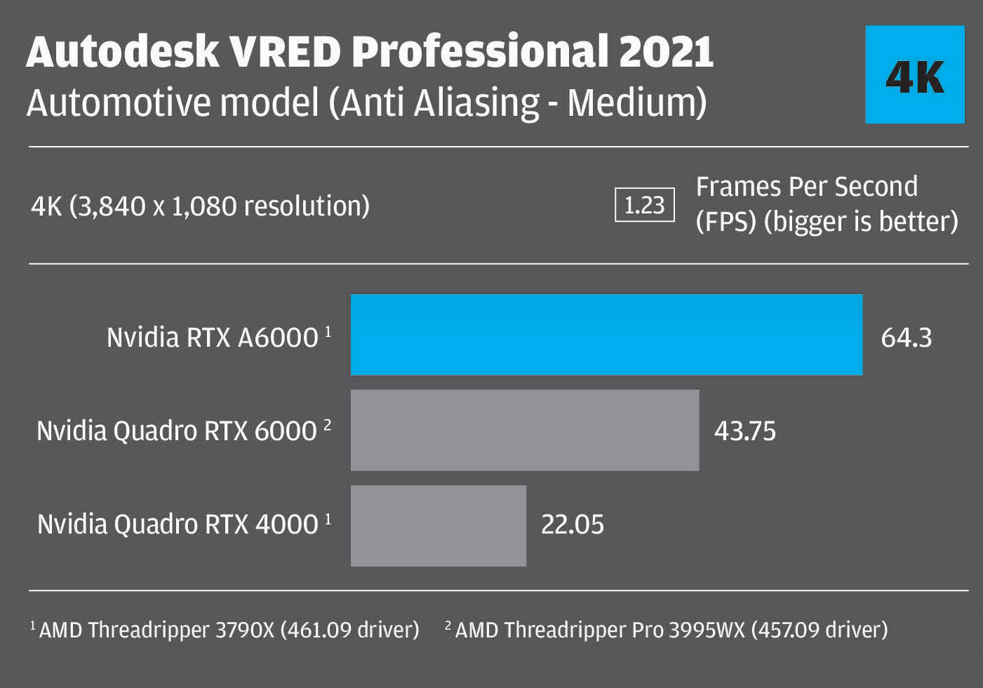 VRED RTX A6000