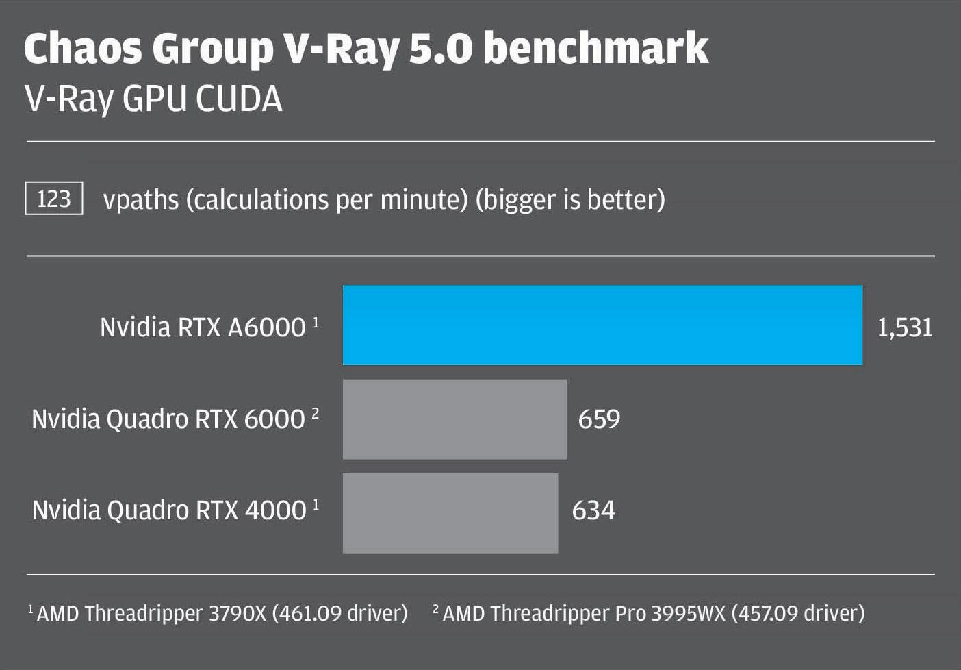 Vray 5.0 GPU CUDA Nvidia RTX A6000