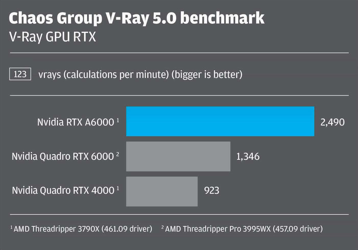 Vray 5.0 GPU RTX Nvidia RTX A6000