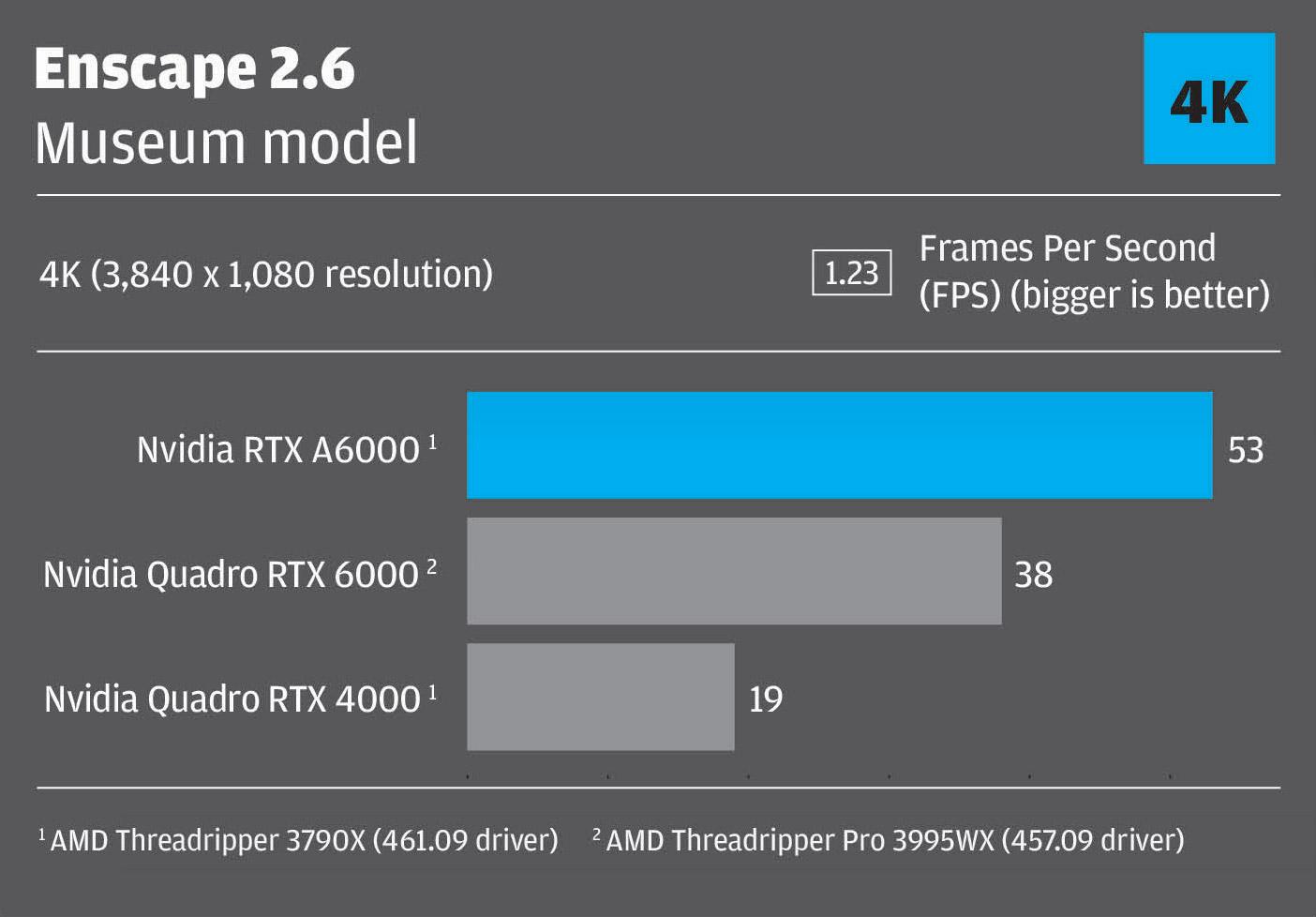 Enscape RTX A6000