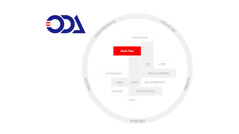 Open Design Alliance launches Strategic Interoperability Group
