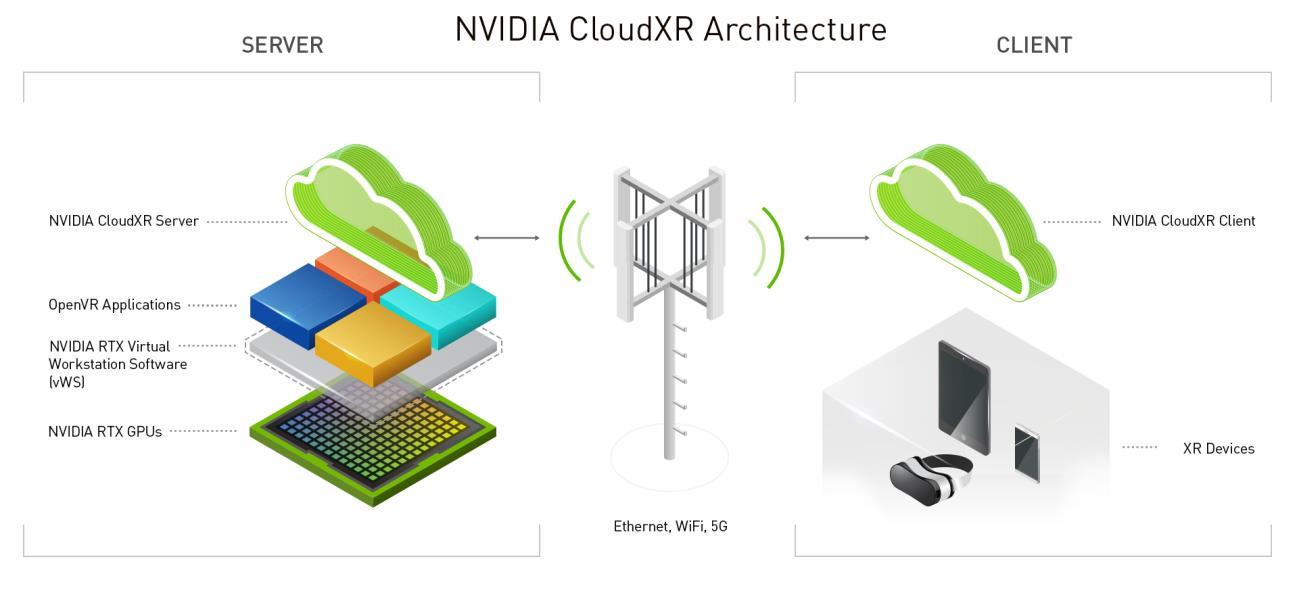 CloudXR AWS streaming