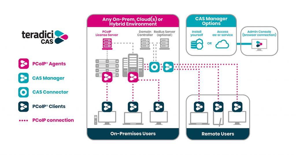 Teradici G4ad cloud workstations