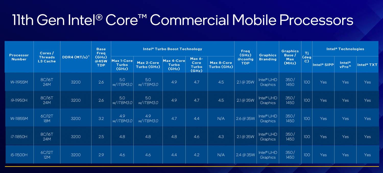 11th Gen Intel Core CAD