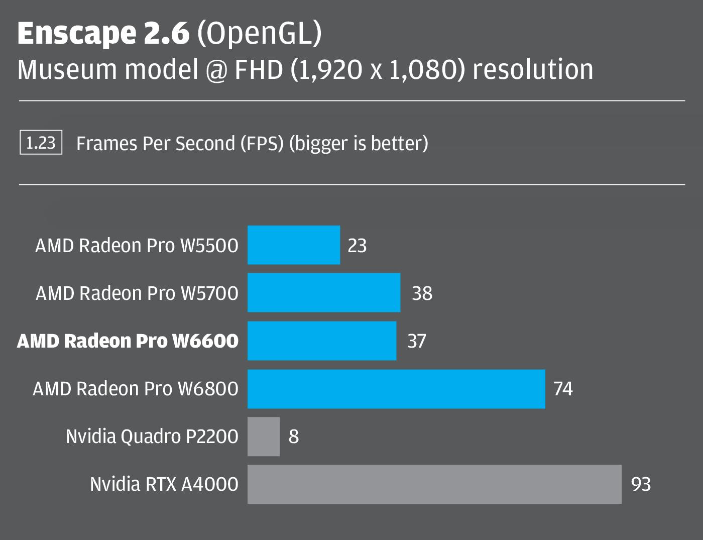Radeon Pro W6600 Enscape