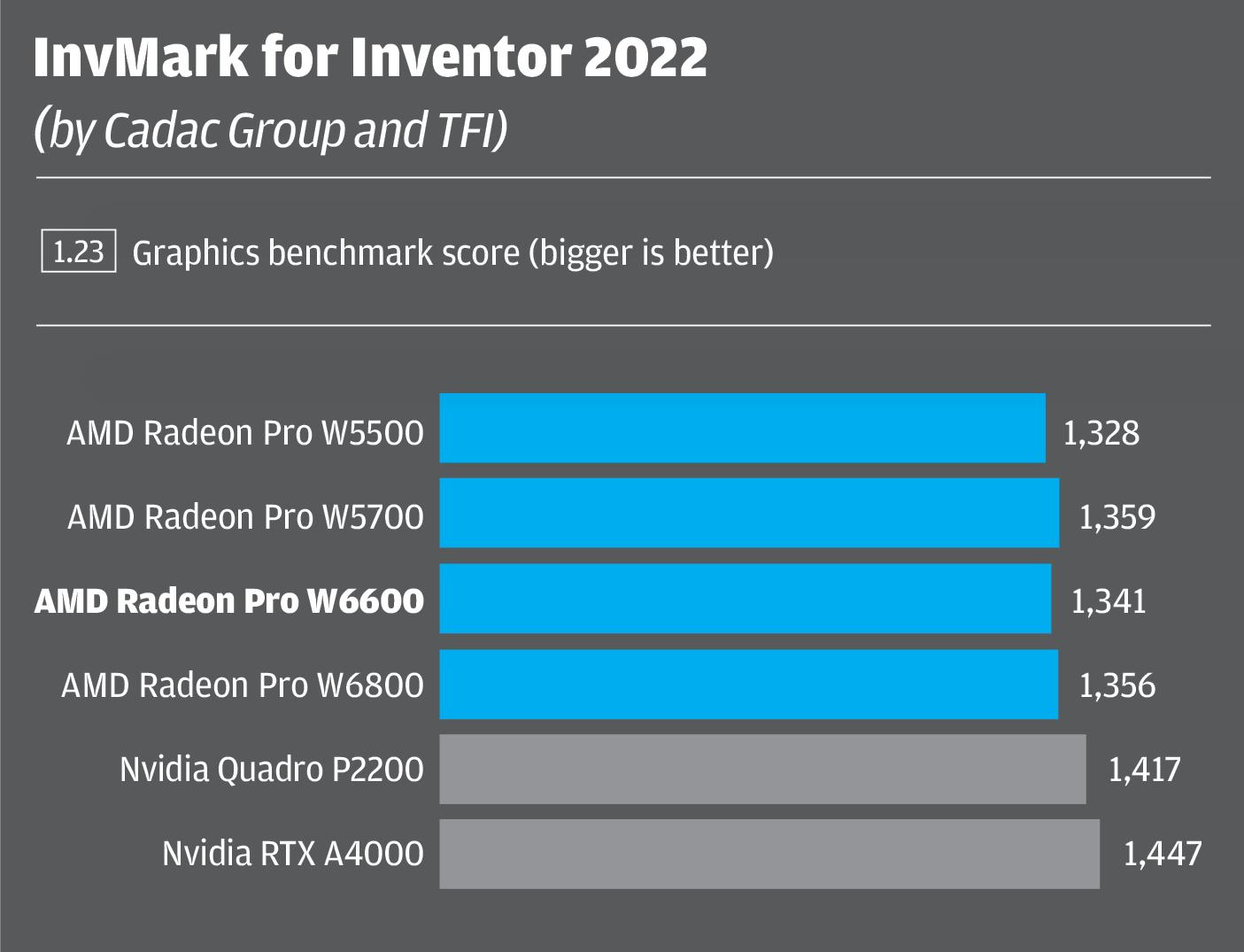 Radeon Pro W6600 Inventor CAD
