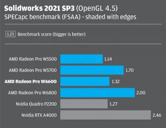 Radeon Pro W6600 Solidworks