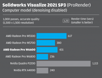 Radeon Pro W6600 Solidworks Visualize